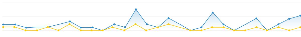 Graf povpreševanj - AdWords vs Organic